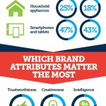 How Branding Impacts Purchasing Decisions [infographic]