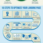 Optimise your Landing Pages for More Conversions