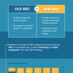 7 Ways to Update Your SEO