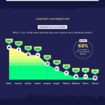 Content Marketing in 2017 [infographic]