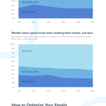 Optimising Your Emails for Short Attention Spans