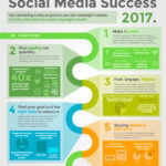 5 Easy Steps for Social Media Success