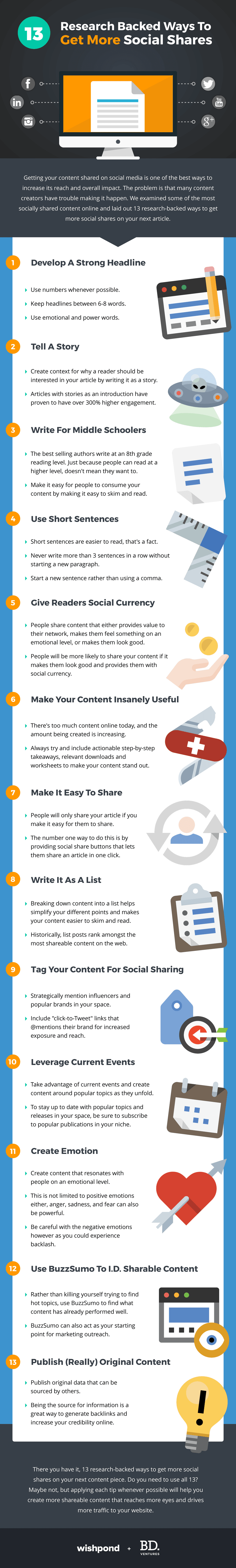 13 Ways for Social Shares Infographic