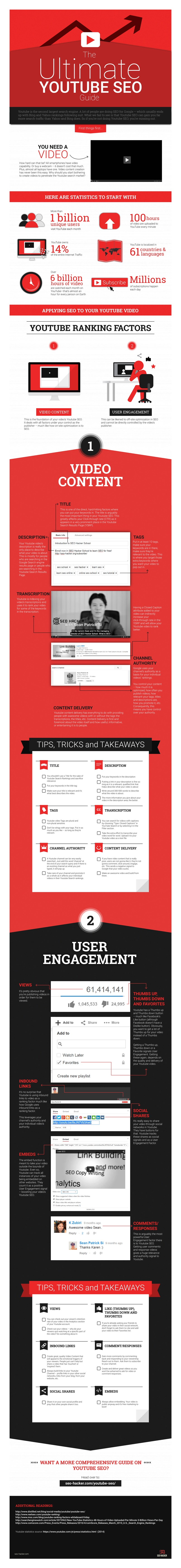 Ultimate YouTube <a href='https://dragonflydigital.co.za/search-engine-optimisation' alt='seo companies, Johannesburg South Africa'>SEO</a> Guide Infographic
