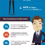 17 LinkedIn Trends for Marketers