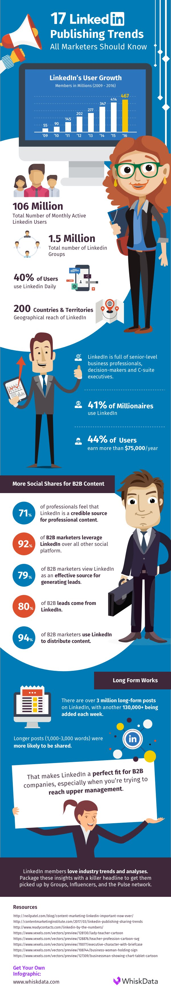 17 LinkedIn Trends for Marketers Infographic