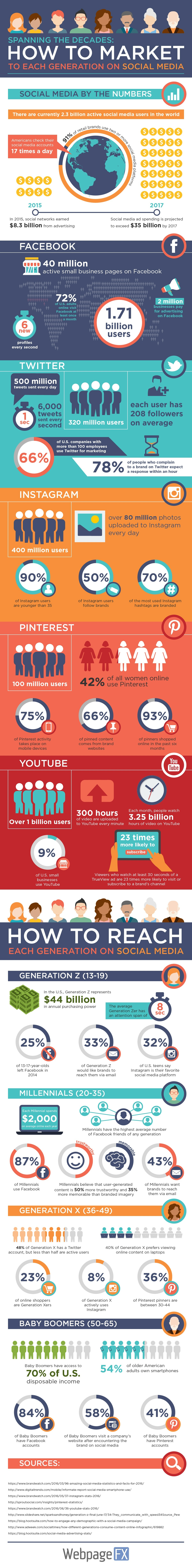 Marketing to Generations Infographic