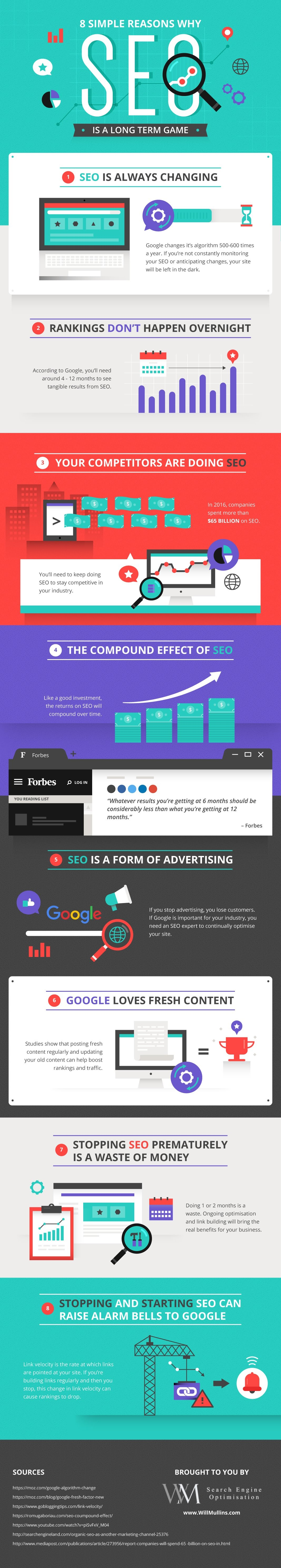 <a href='https://dragonflydigital.co.za/search-engine-optimisation' alt='seo companies, Johannesburg South Africa'>SEO</a> Long Term Infographic