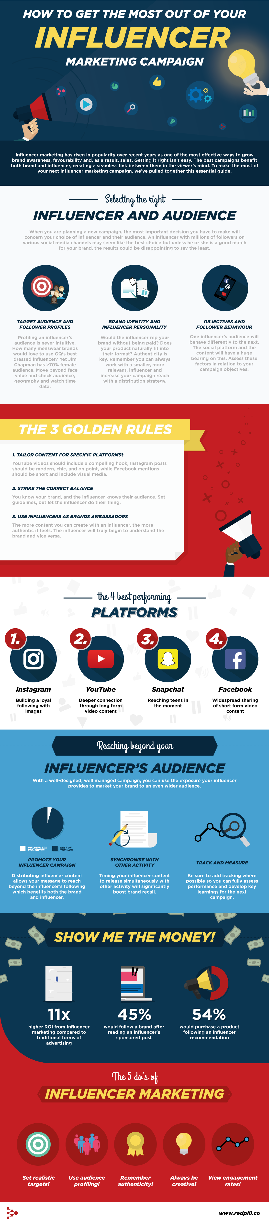 DFM Infographic Get The Most from Influencer Marketing Campaigns