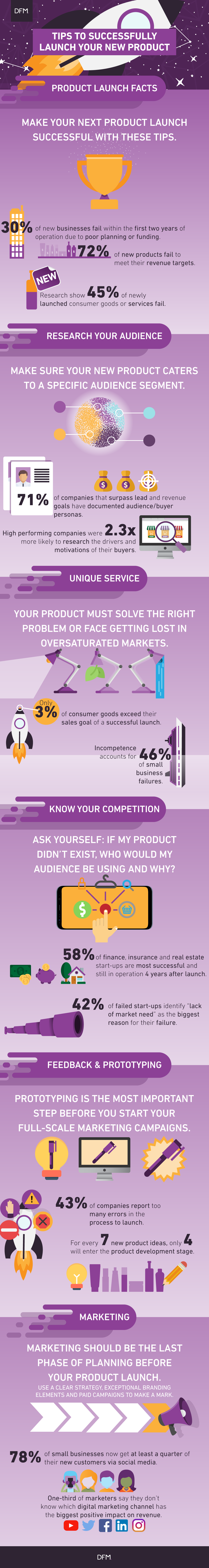 DFM Infographic_How to Successfully Launch a Product
