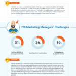 15 Content Marketing Challenges, Solved