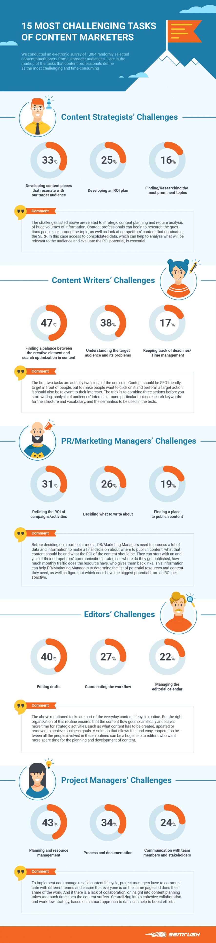 DFM Content Marketing Challenges Infographic